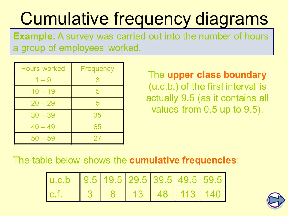 Cumulative frequency diagrams