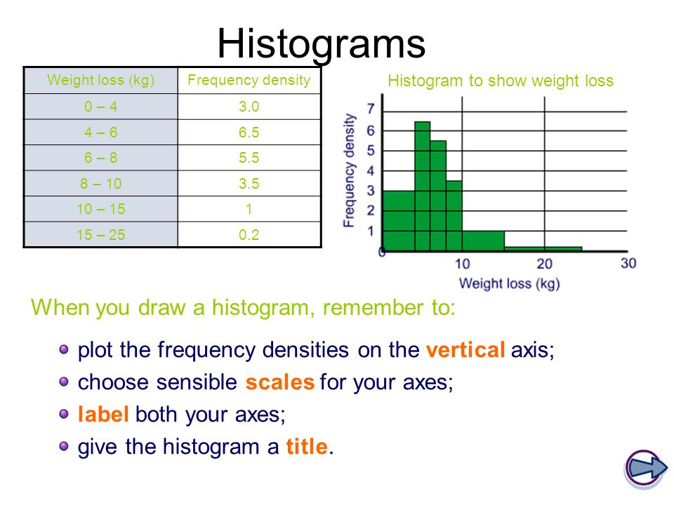 Histogram to show weight loss