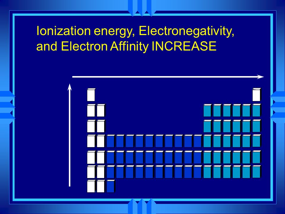 Ionization energy, Electronegativity, and Electron Affinity INCREASE