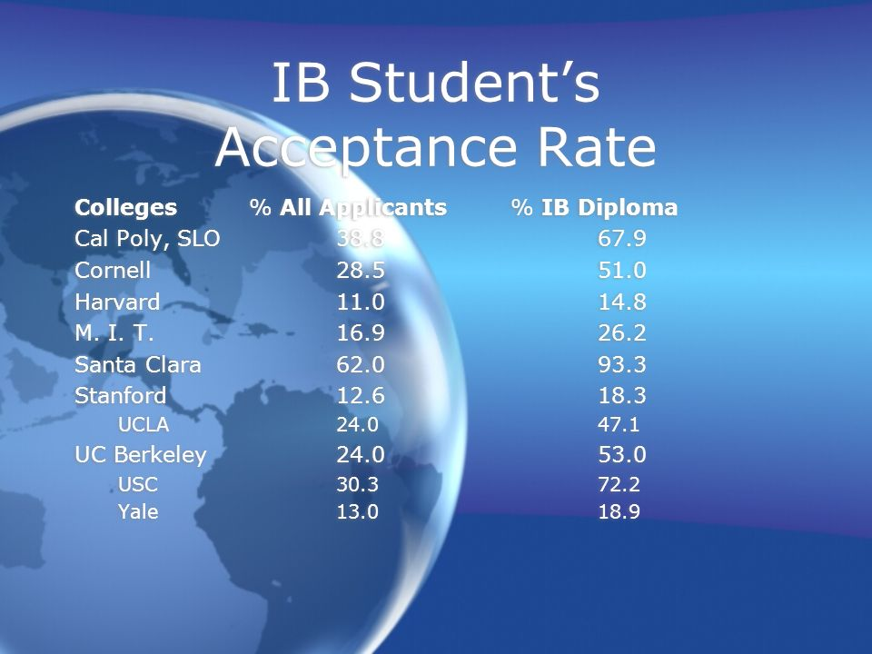 IB Student's Acceptance Rate