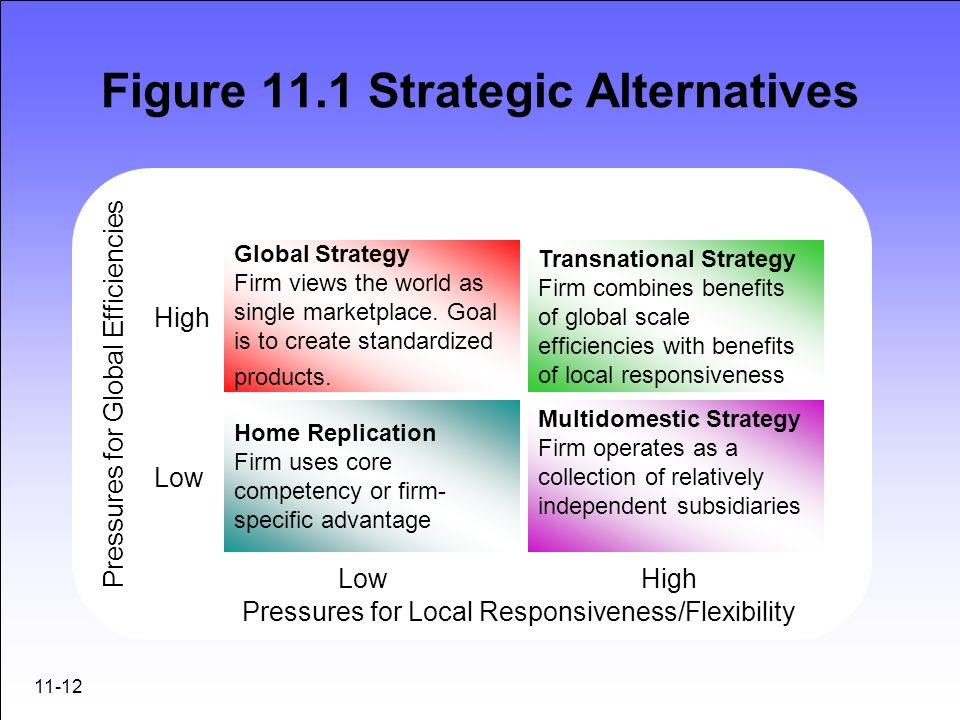Figure 11.1 Strategic Alternatives