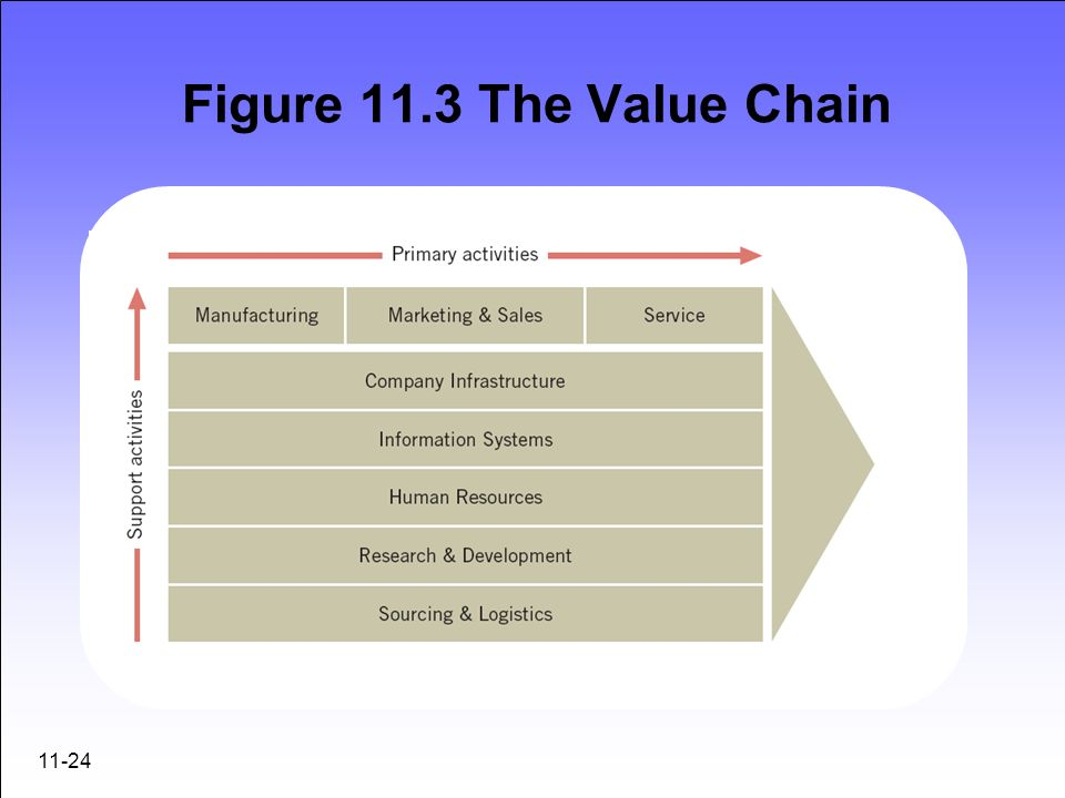 Figure 11.3 The Value Chain 11-24