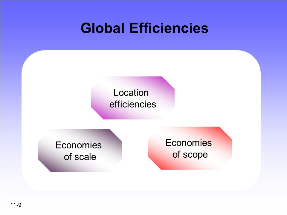 Global Efficiencies Location efficiencies Economies Economies of scope