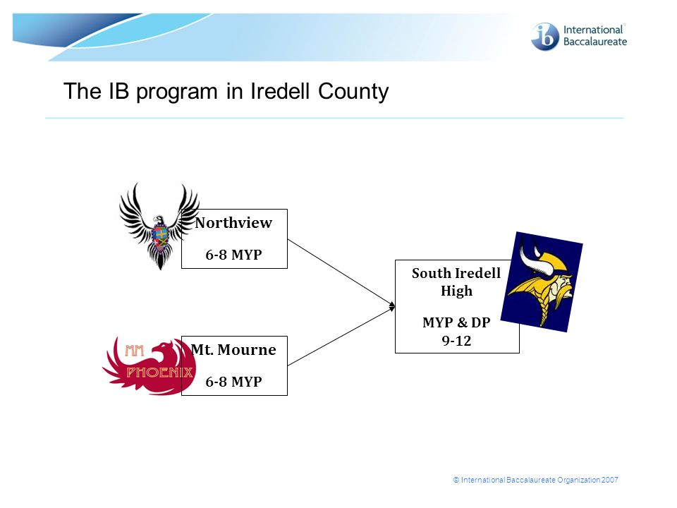 The IB program in Iredell County