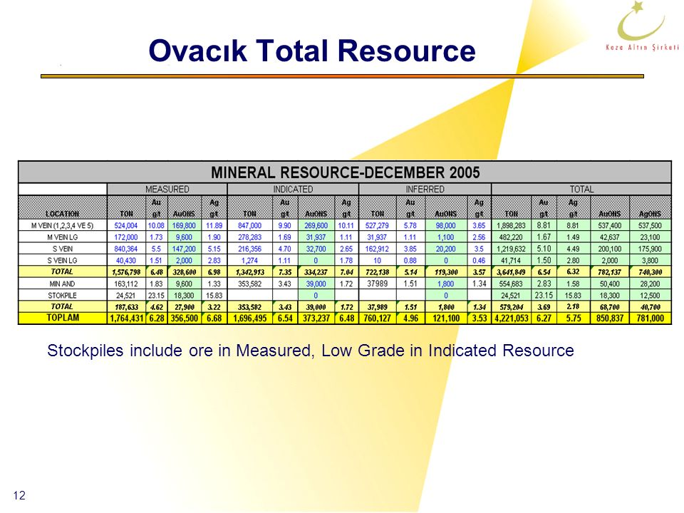 Ovacık Total Resource Stockpiles include ore in Measured, Low Grade in Indicated Resource