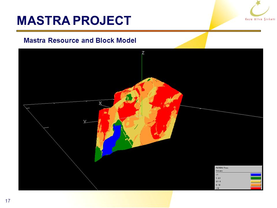 MASTRA PROJECT Mastra Resource and Block Model