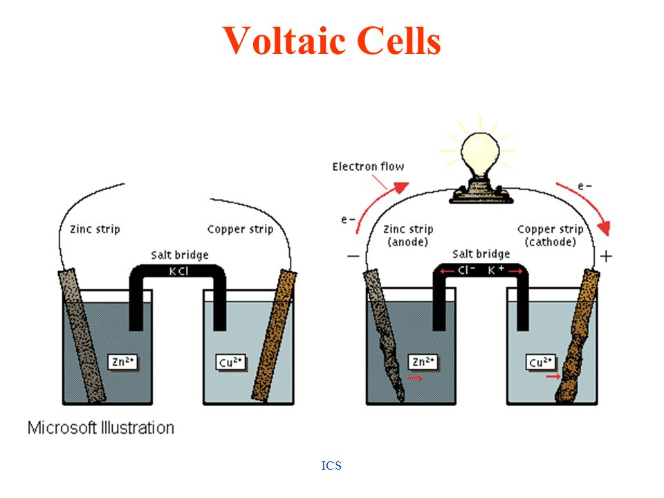 Voltaic Cells ICS