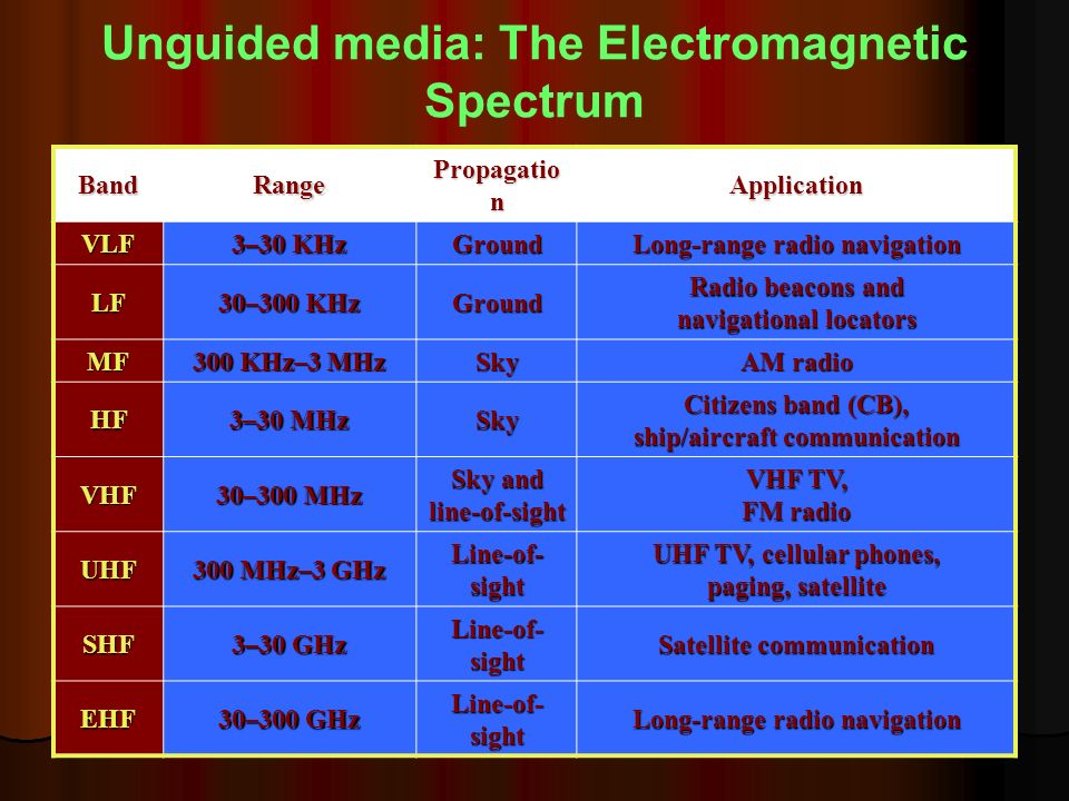 Unguided media: The Electromagnetic Spectrum