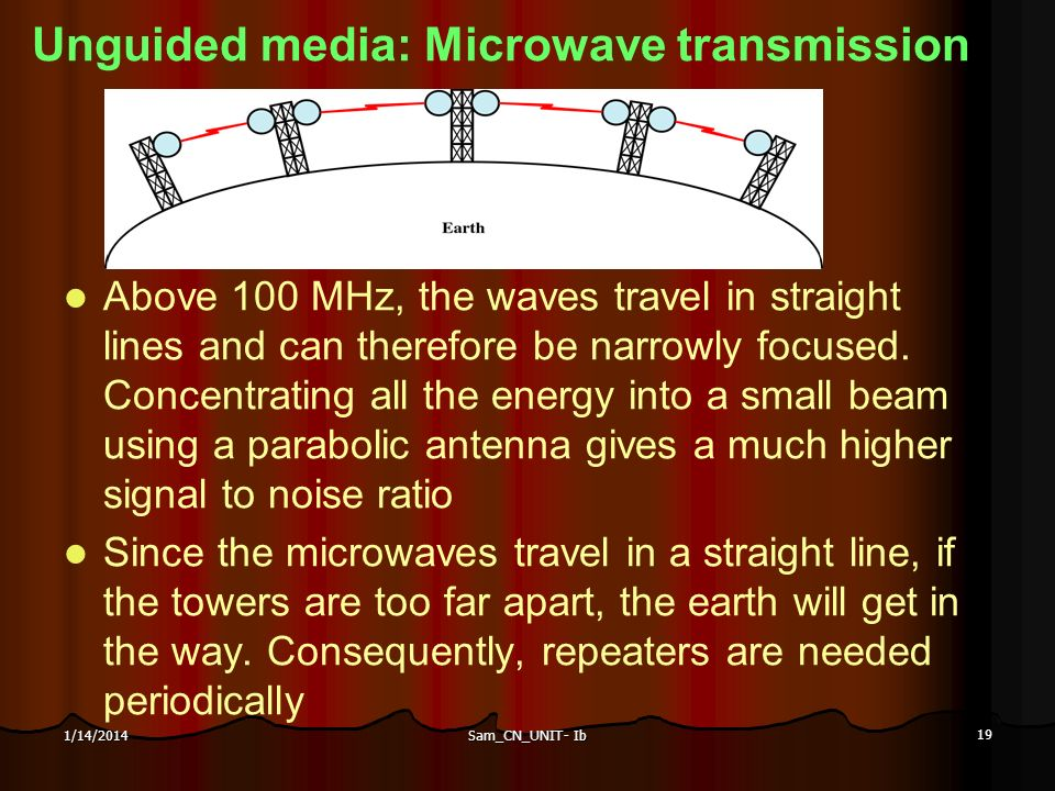 Unguided media: Microwave transmission