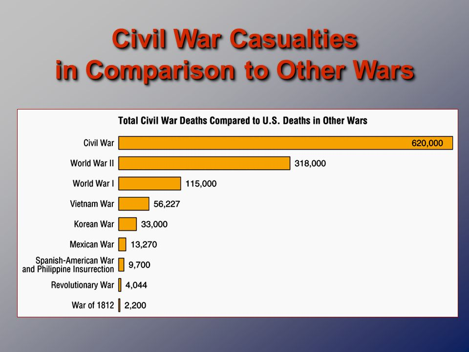 Civil War Casualties in Comparison to Other Wars