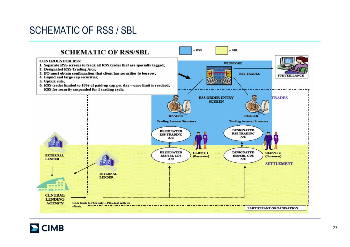 SCHEMATIC OF RSS / SBL 23