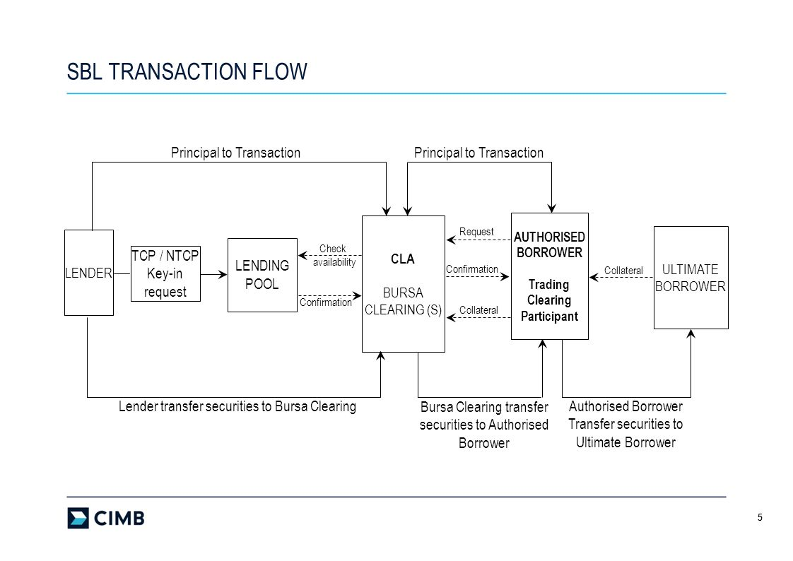 SBL TRANSACTION FLOW TCP / NTCP Key-in request LENDING POOL
