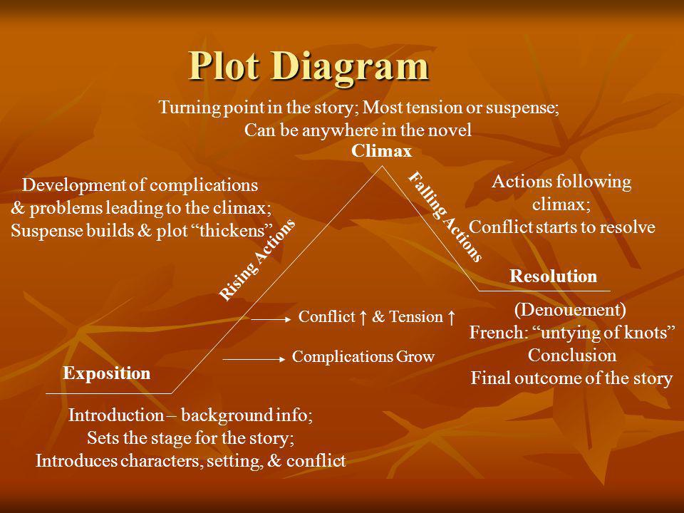 Plot Diagram Turning point in the story; Most tension or suspense;