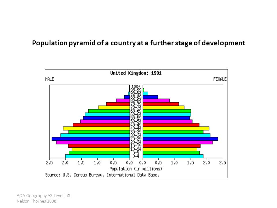 Population pyramid of a country at a further stage of development