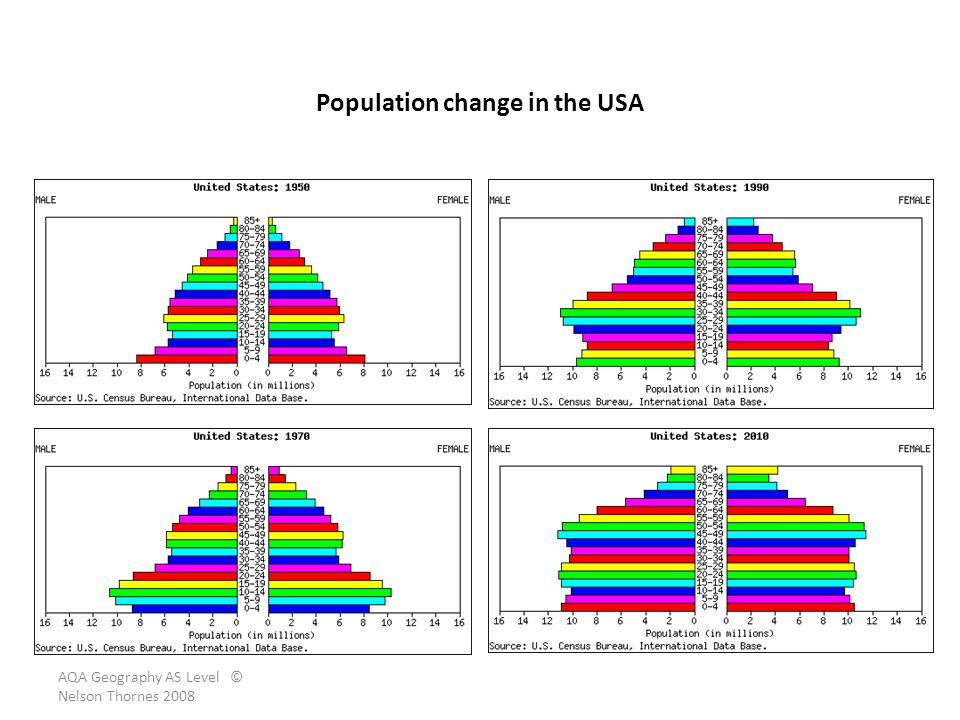 Population change in the USA