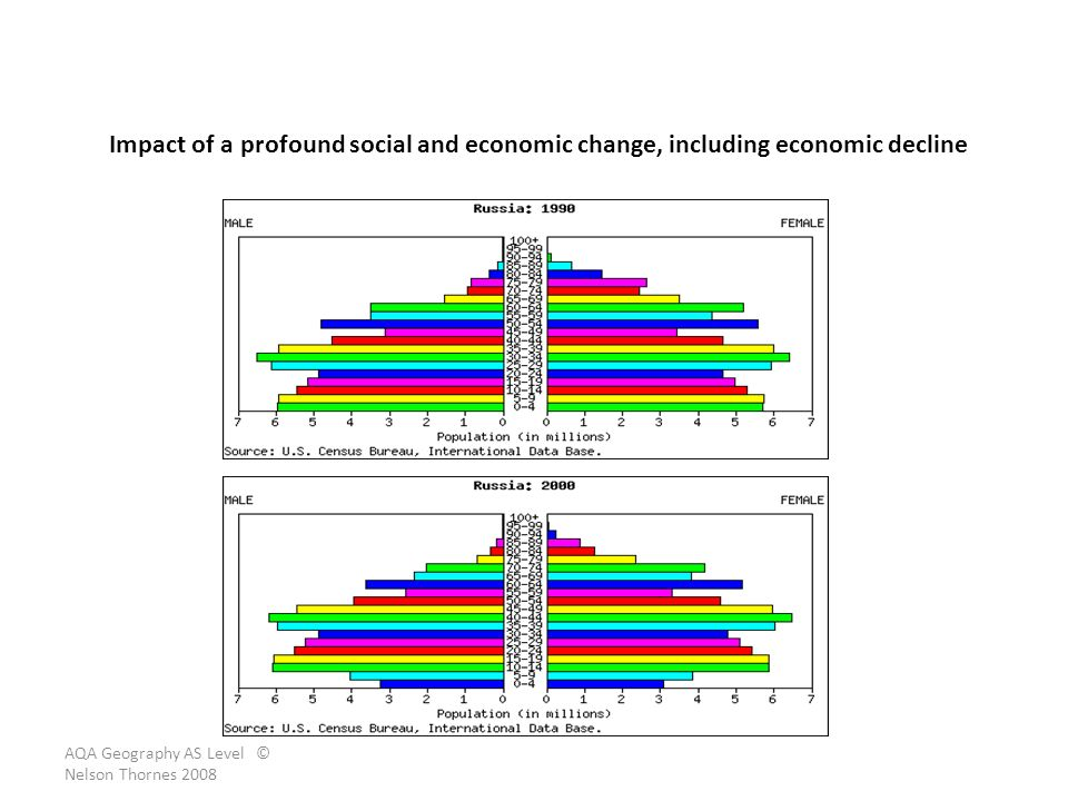 Impact of a profound social and economic change, including economic decline