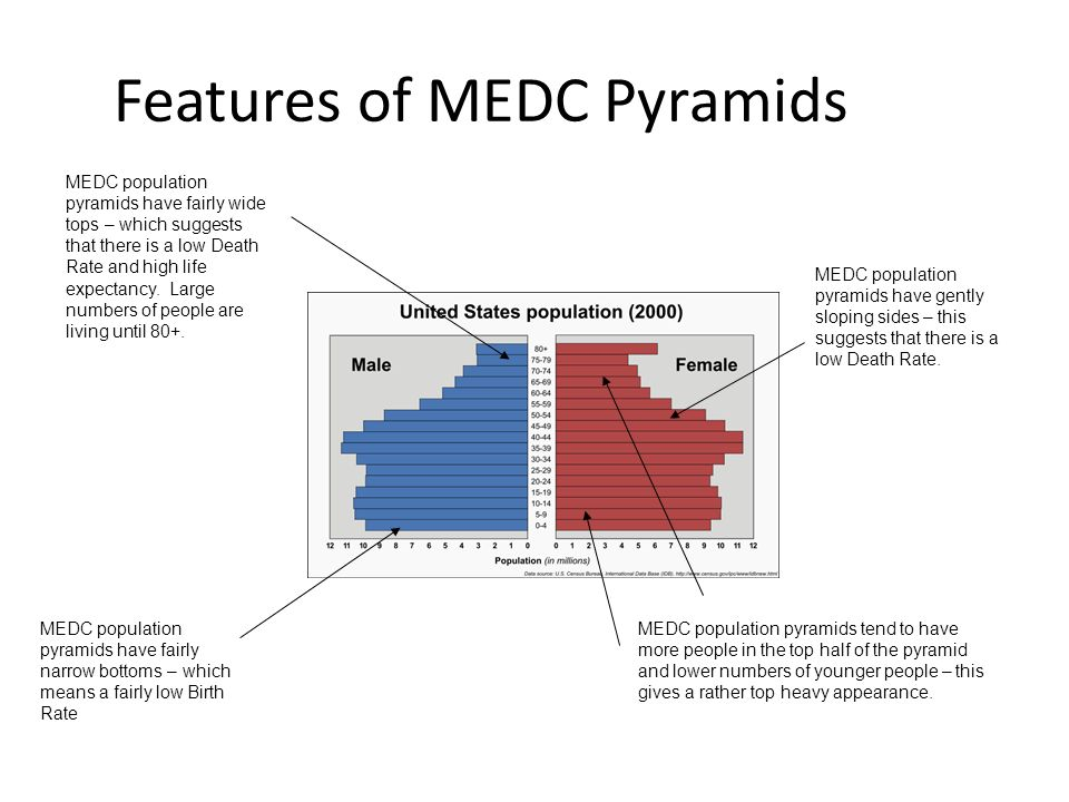 Features of MEDC Pyramids