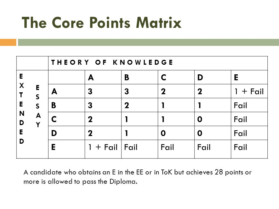 The Core Points Matrix B C Fail 1 Fail