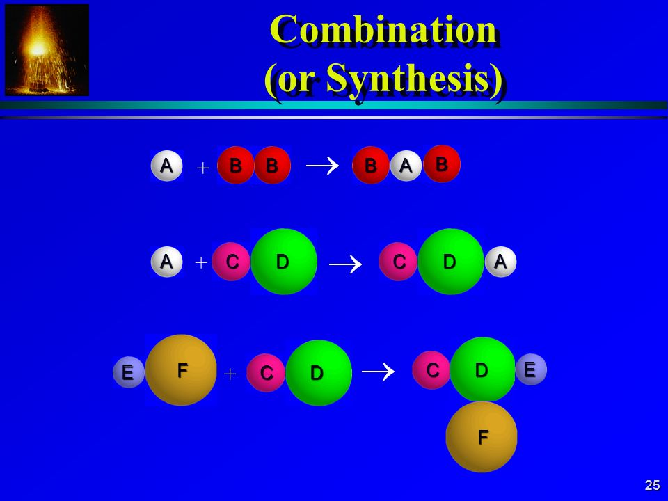 Combination (or Synthesis)