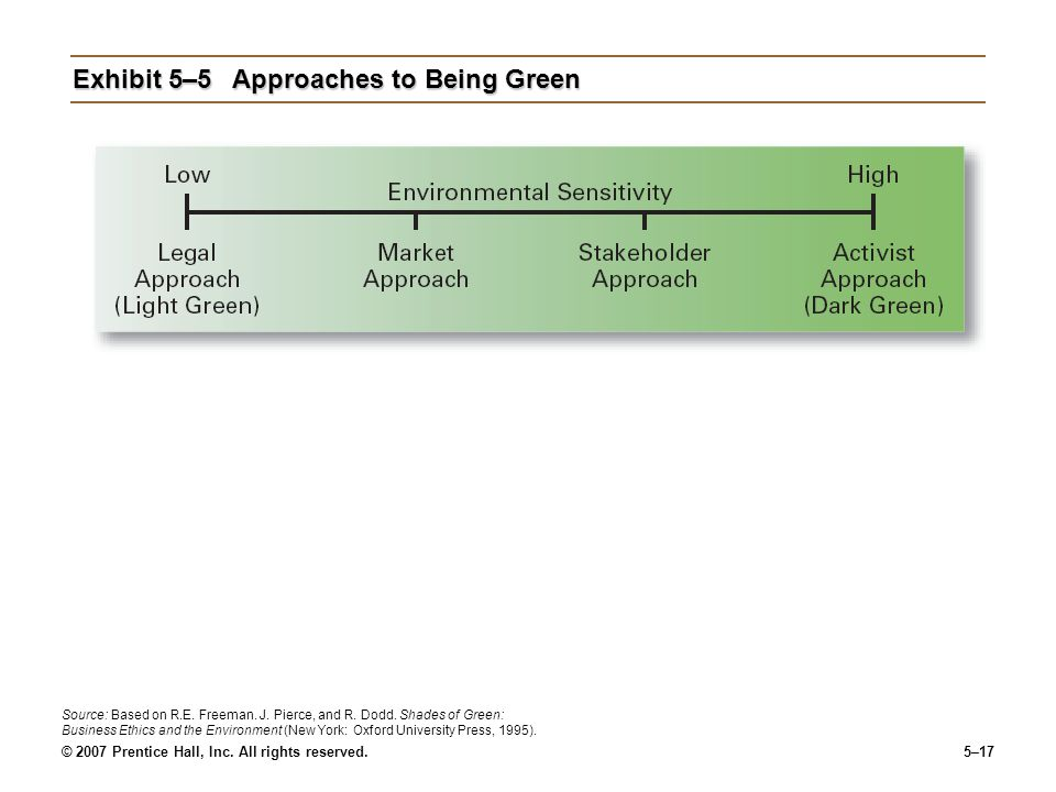 Exhibit 5–5 Approaches to Being Green