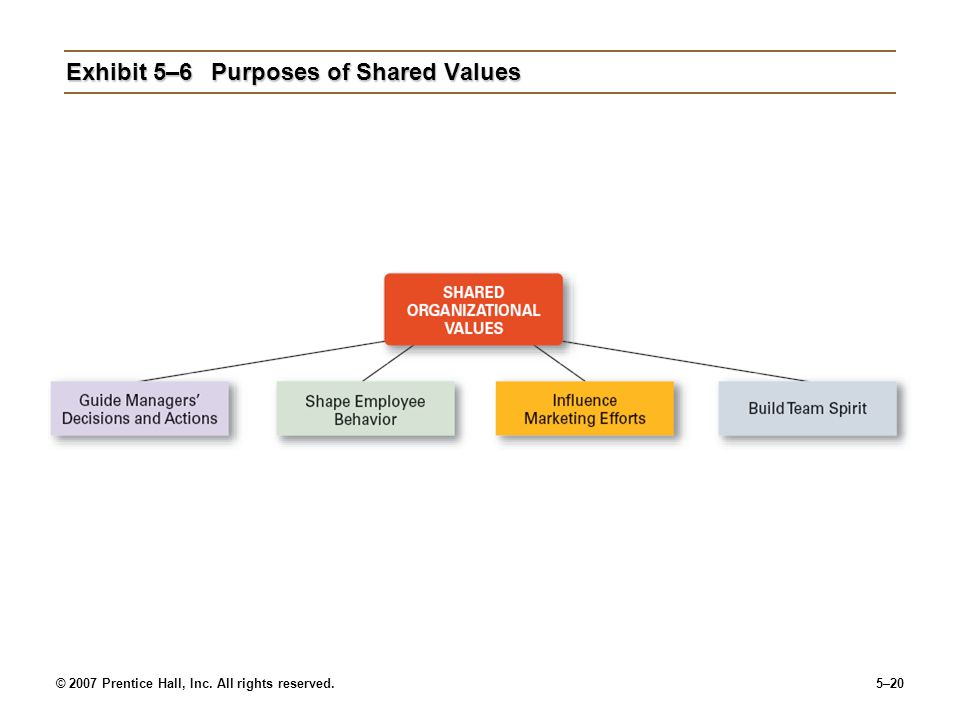 Exhibit 5–6 Purposes of Shared Values