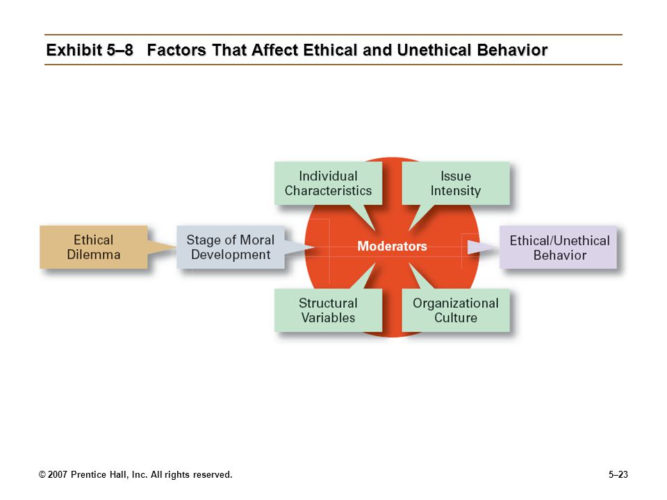 Exhibit 5–8 Factors That Affect Ethical and Unethical Behavior