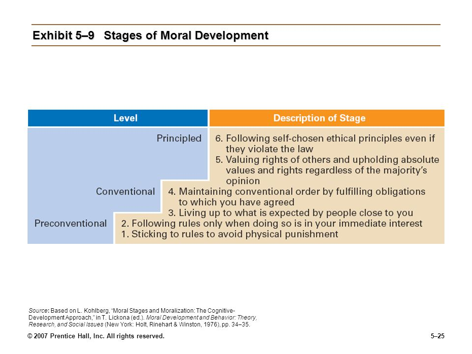 Exhibit 5–9 Stages of Moral Development