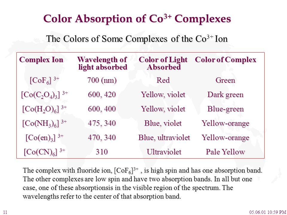 Color Absorption of Co3+ Complexes
