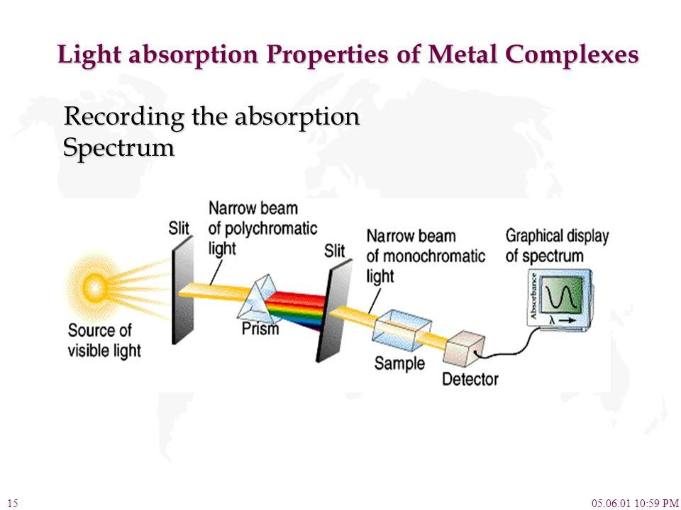 Light absorption Properties of Metal Complexes