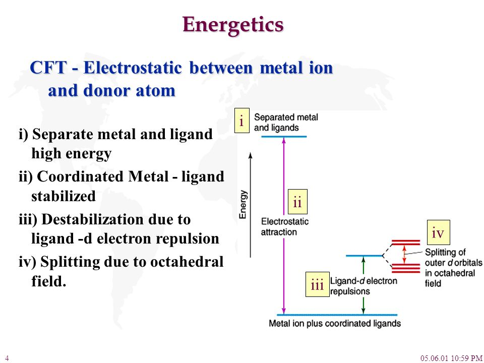 Energetics CFT - Electrostatic between metal ion and donor atom i