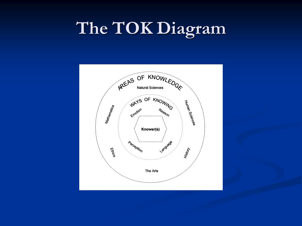 The TOK Diagram