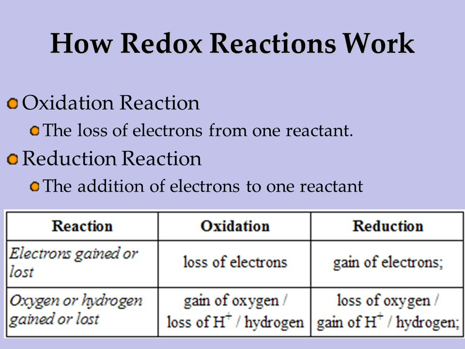 How Redox Reactions Work