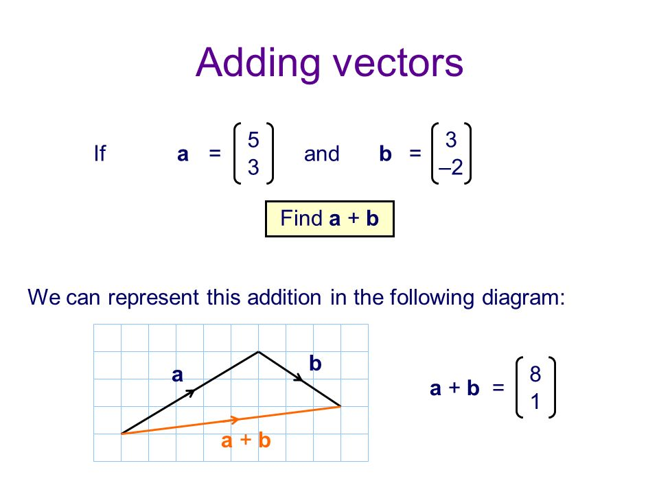 Adding vectors If a = 5 3 and b –2 Find a + b