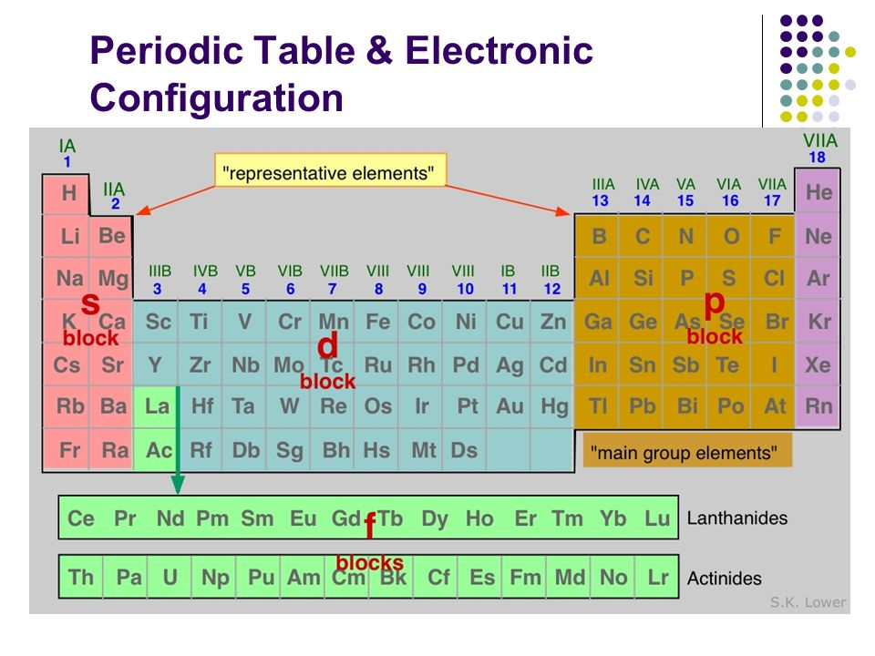 Periodic Table & Electronic Configuration