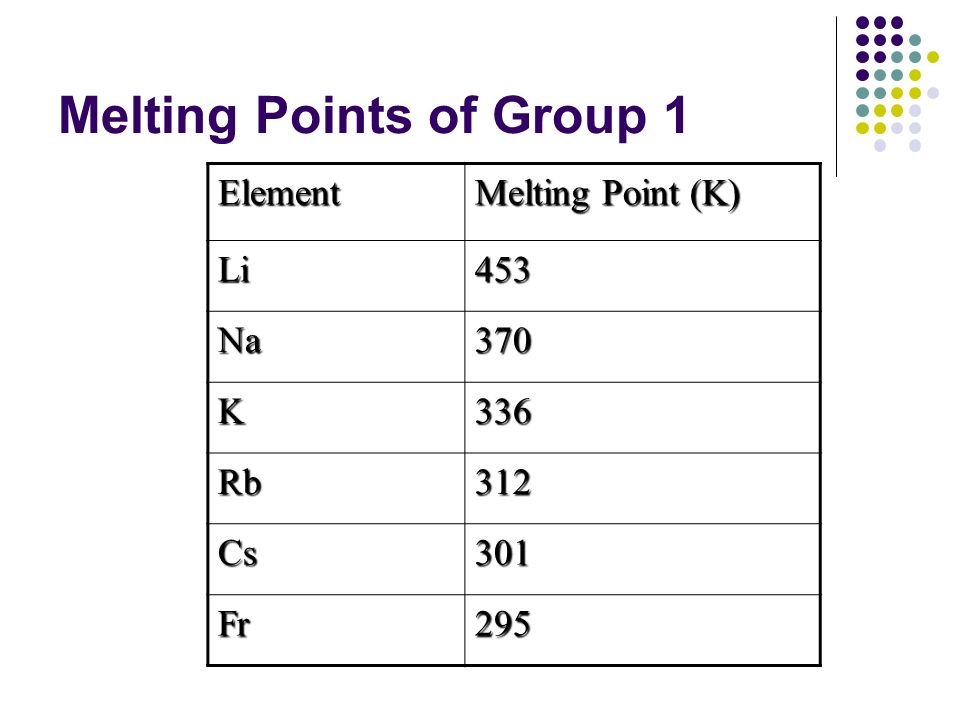 Melting Points of Group 1