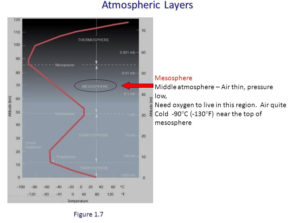 Atmospheric Layers Mesosphere