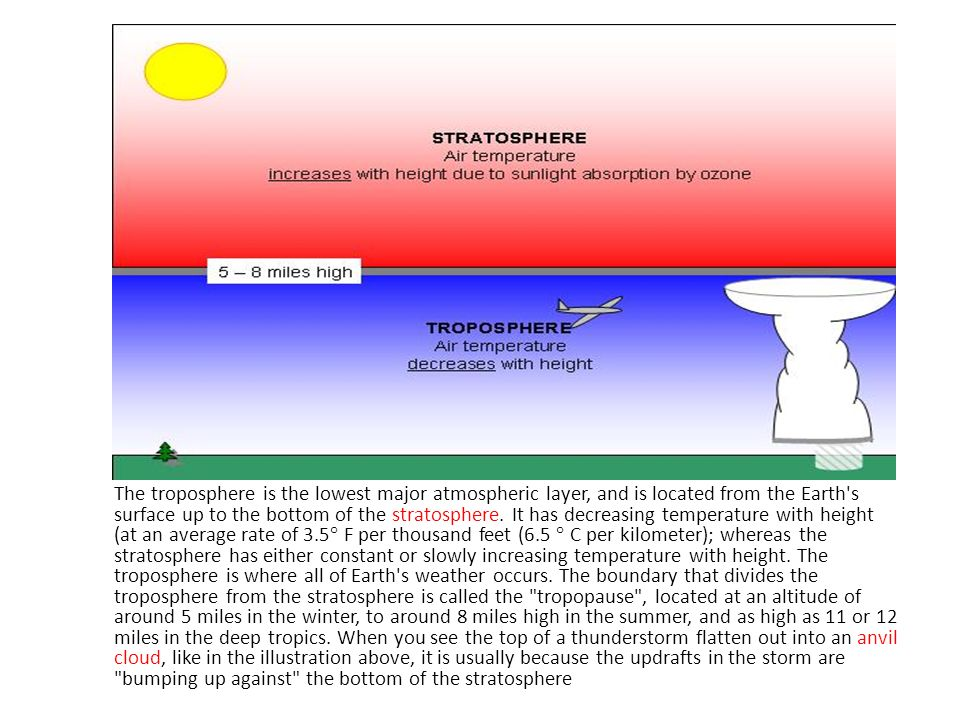The troposphere is the lowest major atmospheric layer, and is located from the Earth s surface up to the bottom of the stratosphere.