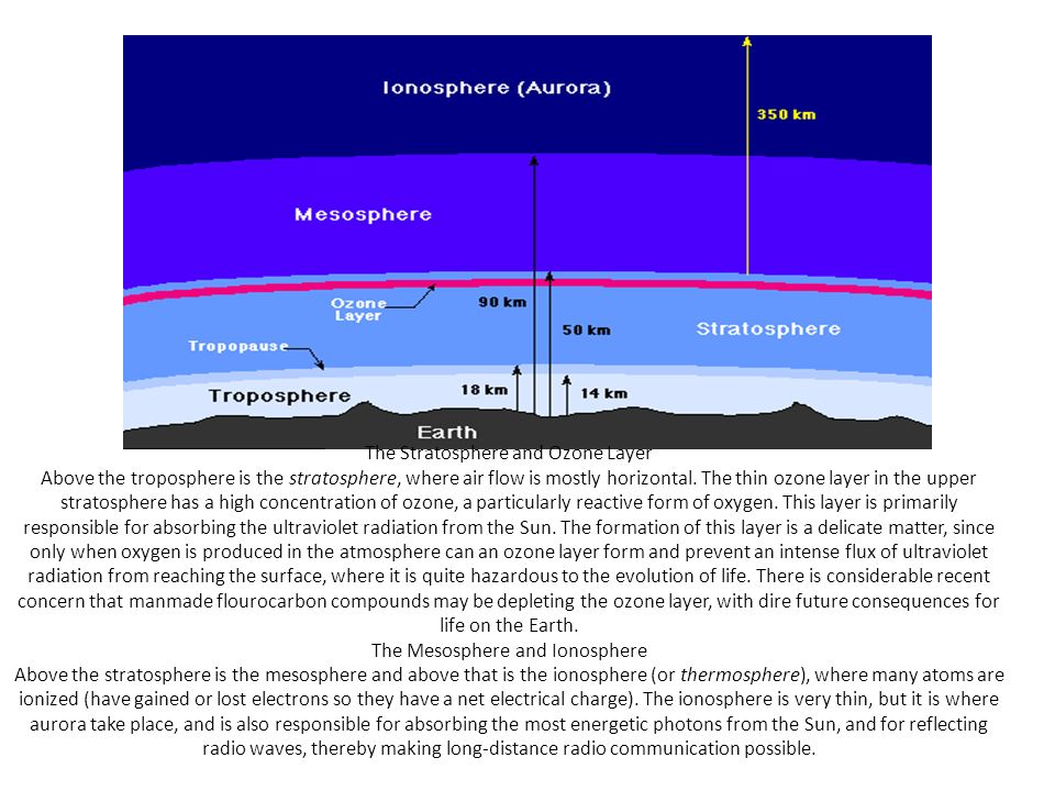 The Stratosphere and Ozone Layer