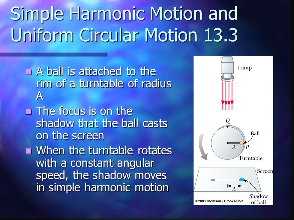 Simple Harmonic Motion and Uniform Circular Motion 13.3