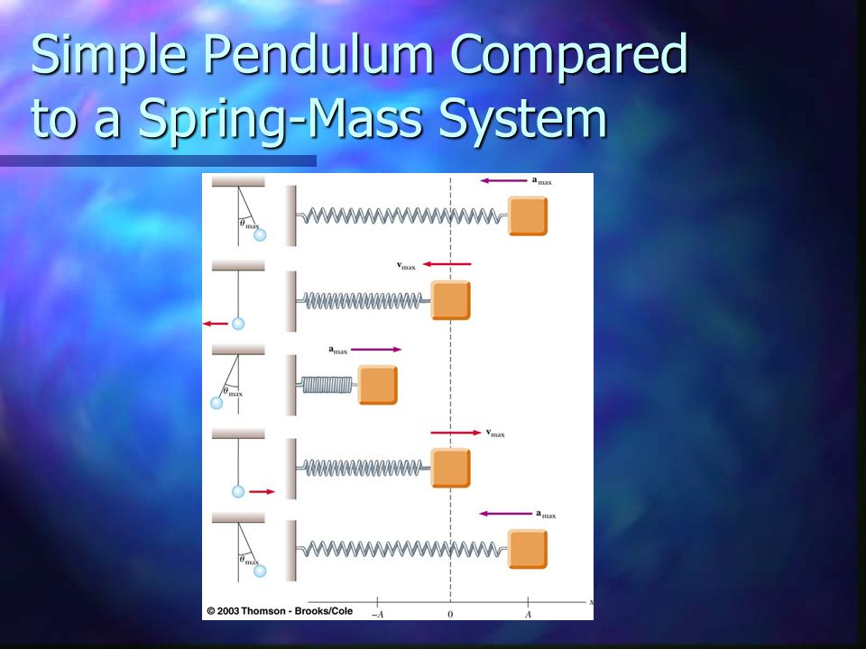 Simple Pendulum Compared to a Spring-Mass System