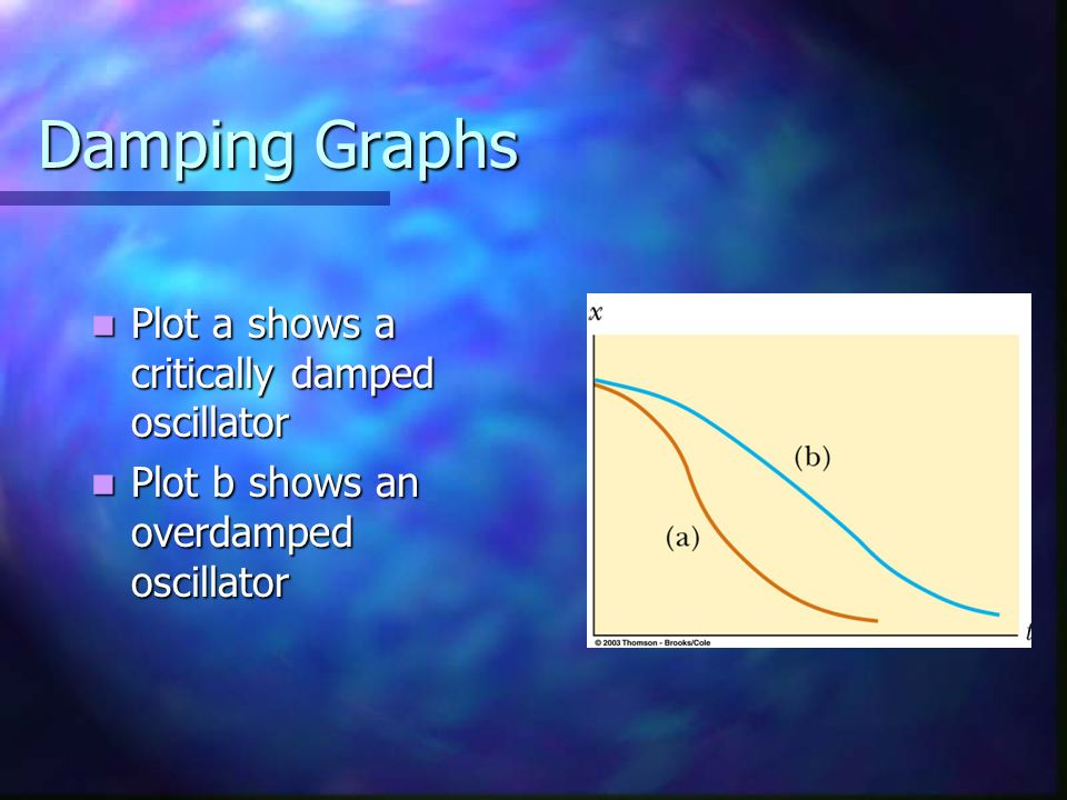 Damping Graphs Plot a shows a critically damped oscillator