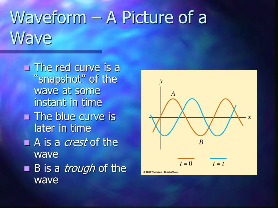 Waveform – A Picture of a Wave