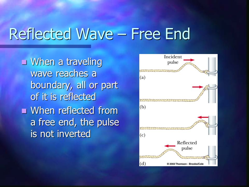 Reflected Wave – Free End