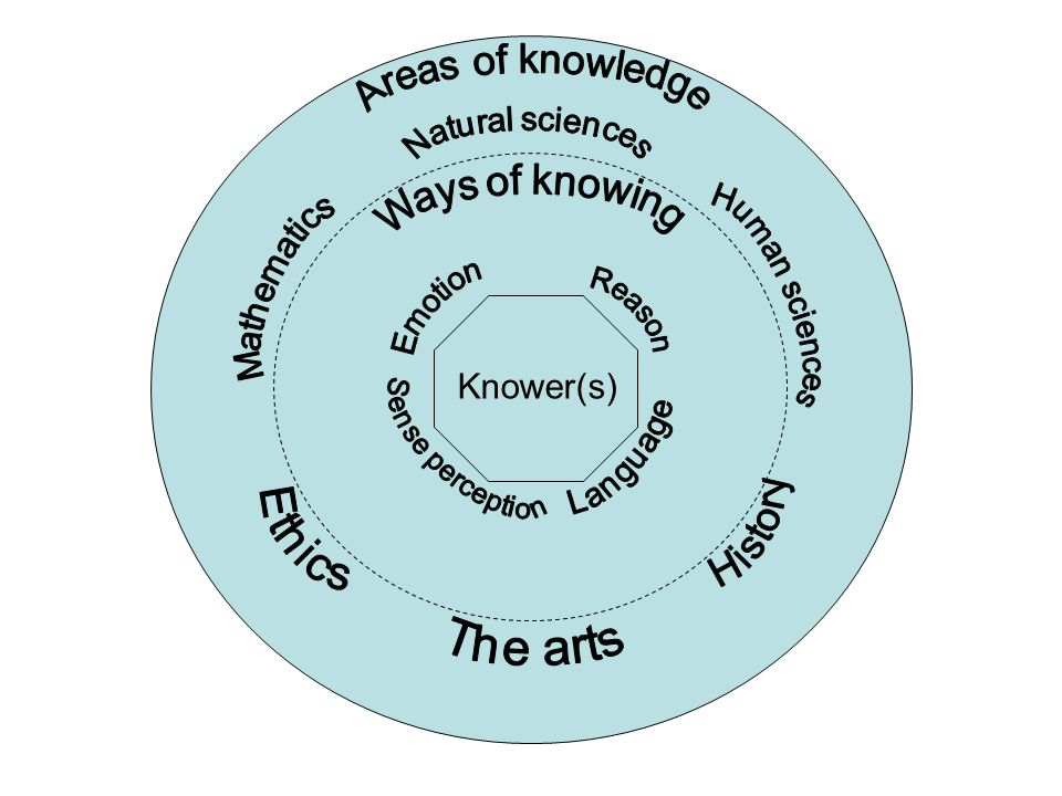 Areas of knowledge Knower(s) Areas of knowledge Ways of knowing