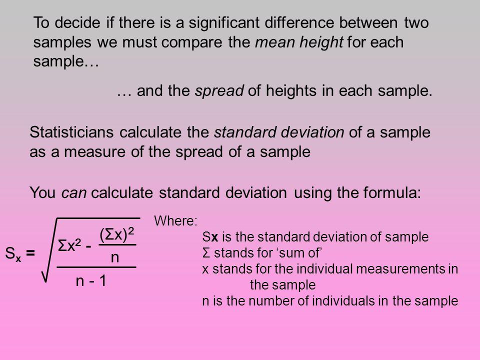 … and the spread of heights in each sample.