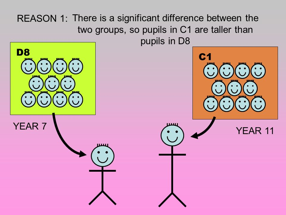 REASON 1: There is a significant difference between the two groups, so pupils in C1 are taller than pupils in D8.