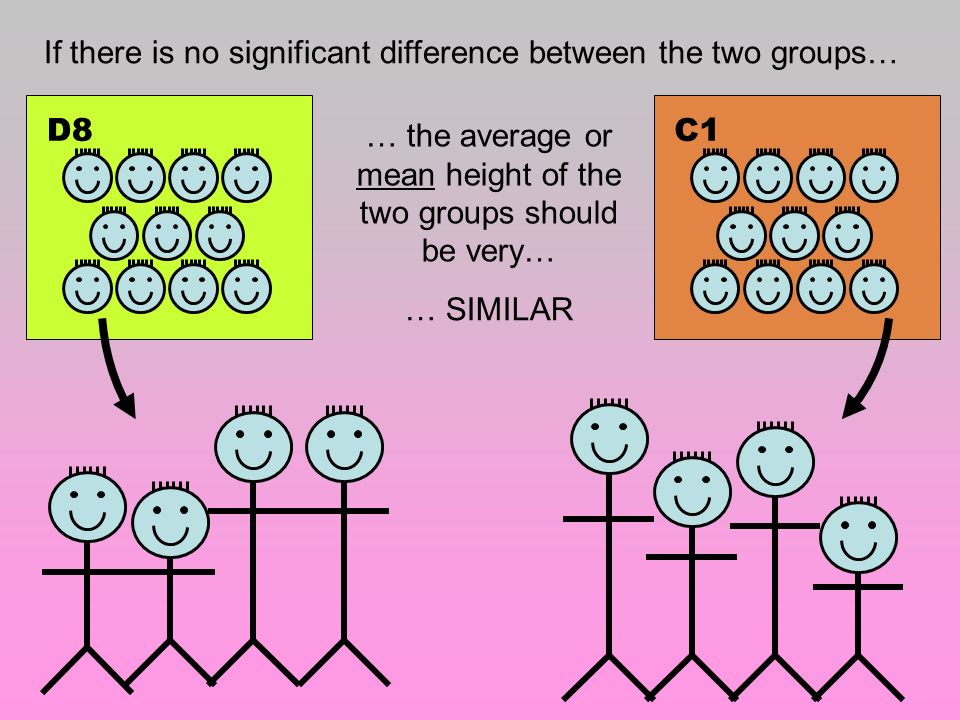 … the average or mean height of the two groups should be very…