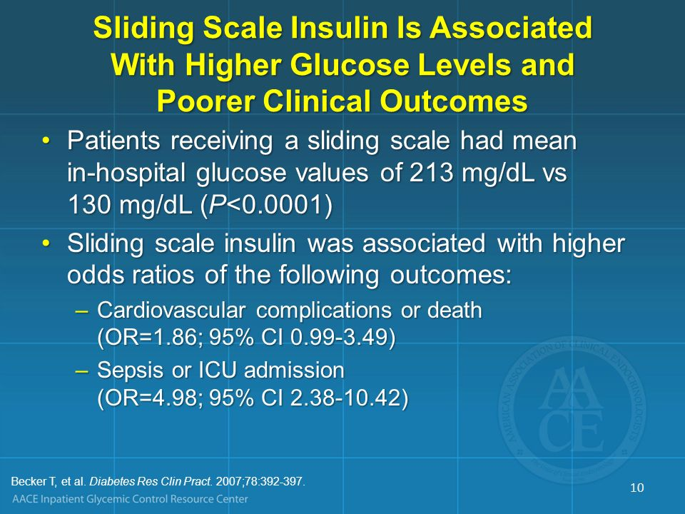 Sliding Scale Insulin Is Associated With Higher Glucose Levels and Poorer Clinical Outcomes