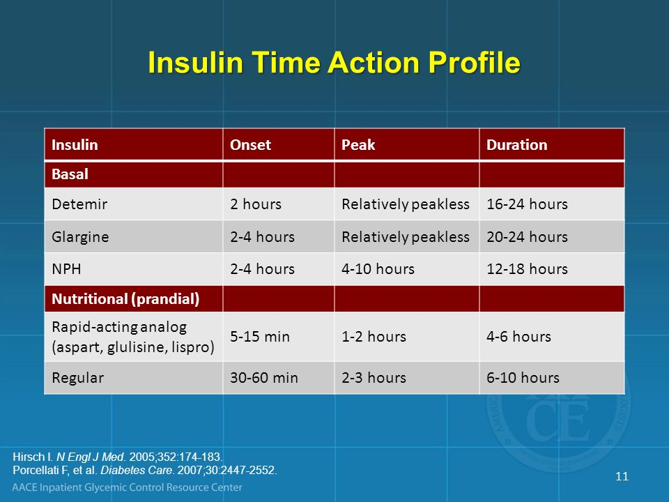 Insulin Time Action Profile