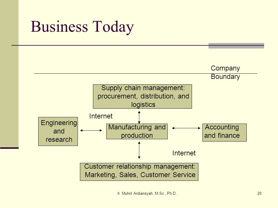Business Today Company Boundary